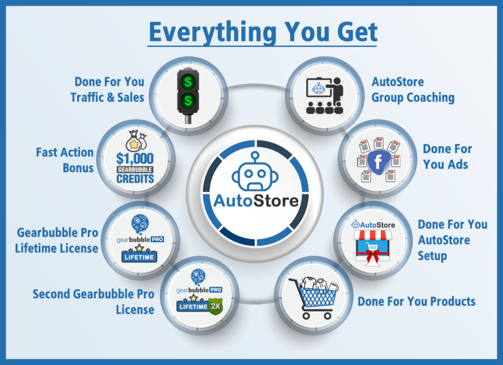 everything you get with autostore review