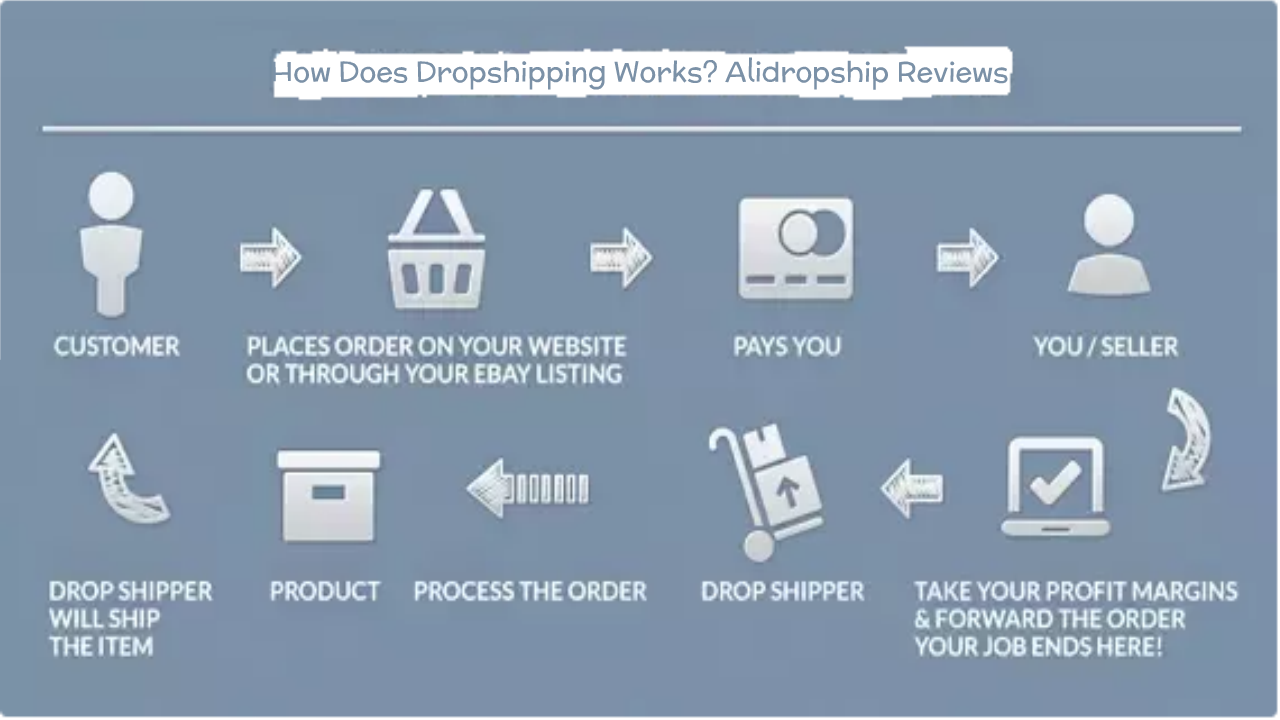 How Does Dropshipping Works? Alidropship Reviews