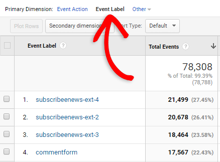 Click on Event Label stats for each form on your site