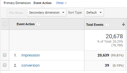 see the impressions and conversions on your forms