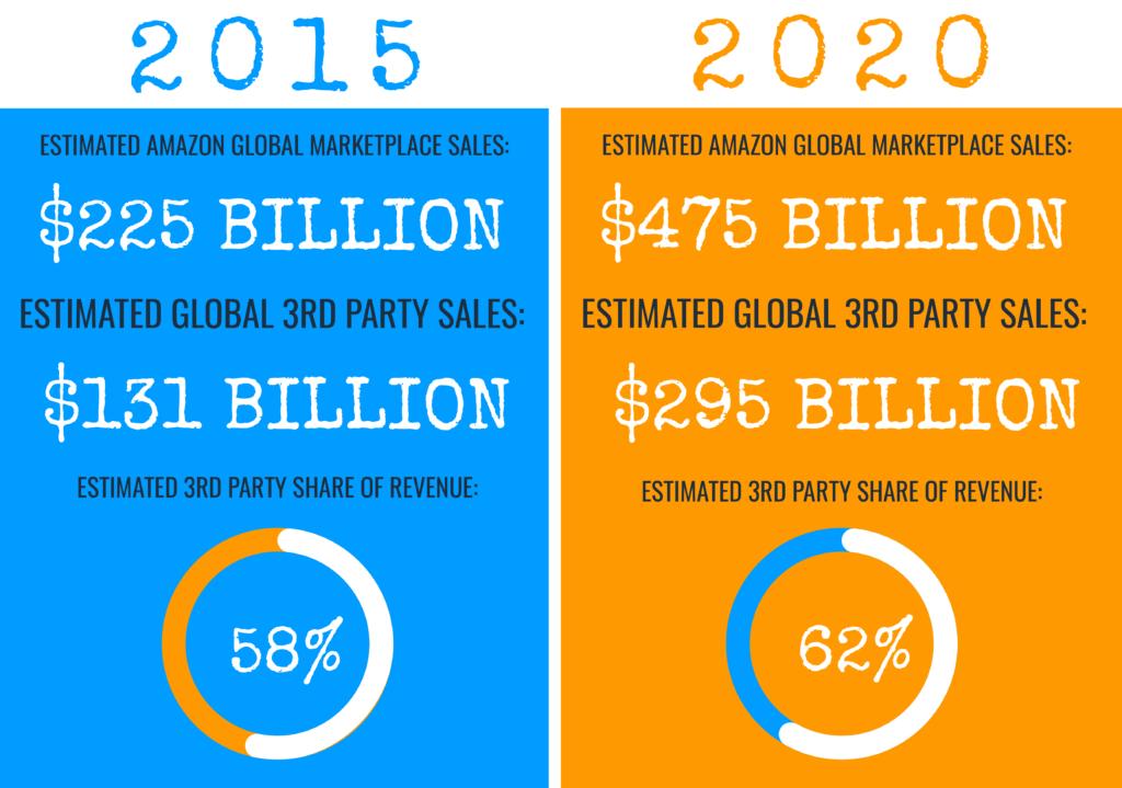 is-FBA-still-profitable-2021