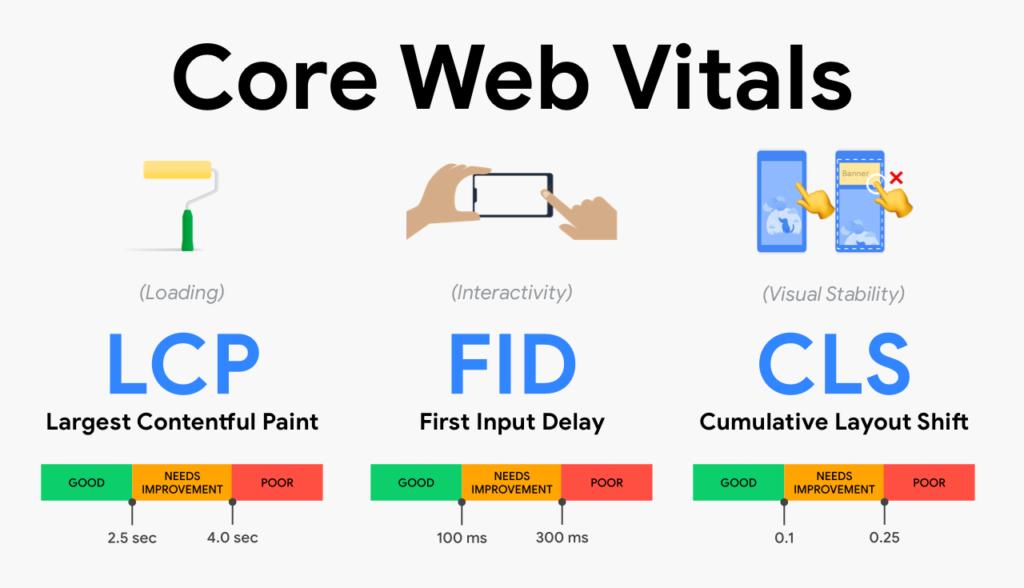 Google Core Web Vital Scores- Easy Tool To Fix Very Slow WordPress Website